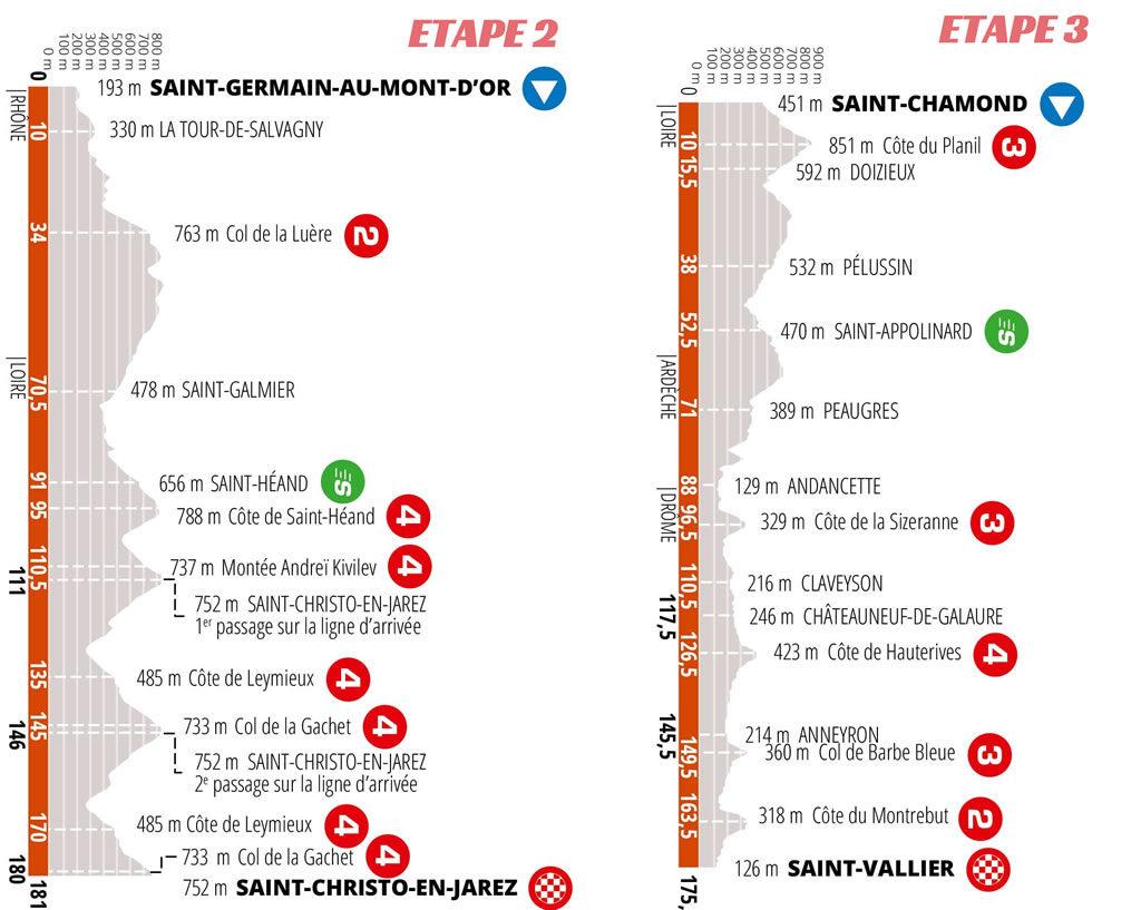 Critérium du Dauphiné 2020: Une arrivée et un départ dans la Loire